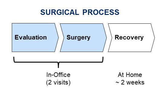 Surgical Process